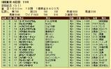 第19S:06月2週 安田記念 成績