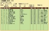 第23S:09月4週 日本テレビ盃 成績