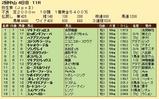 第35S:03月2週 弥生賞 成績