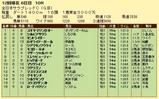 第18S:11月4週 全日本サラブレッドC 成績