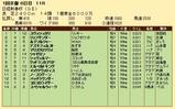 第29S:01月3週 日経新春杯 成績