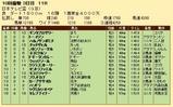 第24S:09月4週 日本テレビ盃 成績