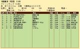 第20S:02月4週 クイーンカップ 成績