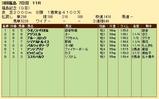 第21S:11月3週 福島記念 成績