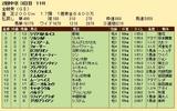 第22S:06月1週 金鯱賞 成績