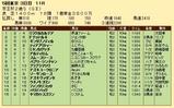 第26S:11月3週 京王杯2歳S 成績