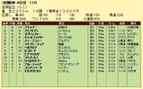 第19S:06月5週 宝塚記念 成績