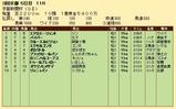 第25S:05月2週 京都新聞杯 成績