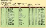 第22S:03月3週 名古屋大賞典 成績