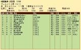 第28S:09月3週 ヴェルメイユ賞 成績