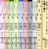 第21S:10月1週 札幌2歳S