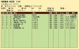第30S:11月1週 メルボルンC 成績