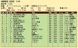 第28S:03月2週 黒船賞 成績
