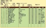 第17S:06月1週 東京優駿 成績