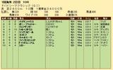 第28S:03月5週 ドバイSC 成績