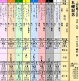 第21S:08月4週 札幌記念