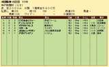 第23S:09月5週 神戸新聞杯 成績