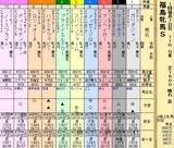 第31S:04月4週 福島牝馬S