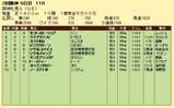 第17S:04月2週 阪神牝馬S 成績