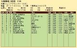 第21S:11月3週 兵庫ジュニアグランプリ 成績