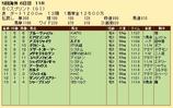 第28S:10月4週 BCS 成績