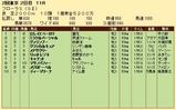 第21S:04月4週 フローラS 成績