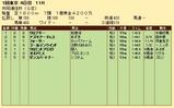 第21S:02月2週 共同通信杯 成績