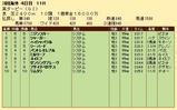 第24S:06月1週 英ダービー 成績