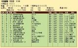 第30S:01月4週 川崎記念 成績