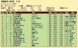 第22S:06月3週 エプソムC 成績