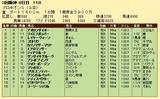 第31S:07月2週 プロキオンS 成績