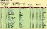 第26S:12月2週 阪神JF 成績