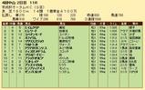 第23S:09月3週 京成杯AH 成績