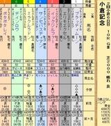 第26S:08月1週 小倉記念