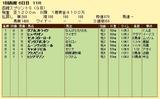 第19S:07月1週 函館スプリントS 成績