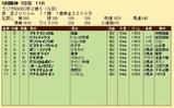 第19S:12月5週 ラジオNIKKEI杯2歳S 成績