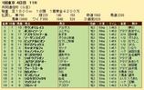 第29S:02月2週 共同通信杯 成績
