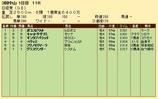 第21S:03月5週 日経賞 成績