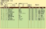 第18S:09月5週 東京盃 成績