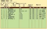 第31S:03月5週 ドバイDF 成績