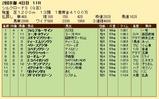 第29S:02月2週 シルクロードS 成績