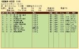 第23S:05月2週 仏2000ギニー 成績