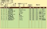 第18S:12月4週 名古屋グランプリ 成績