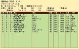 第33S:03月4週 フラワーC 成績