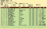 第27S:05月1週 兵庫CS 成績