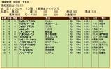 第22S:03月5週 高松宮記念 成績