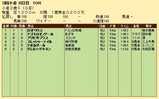 第22S:09月2週 小倉2歳S 成績