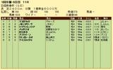 第19S:01月3週 日経新春杯 成績