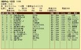 第35S:03月5週 日経賞 成績