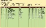 第25S:01月3週 日経新春杯 成績